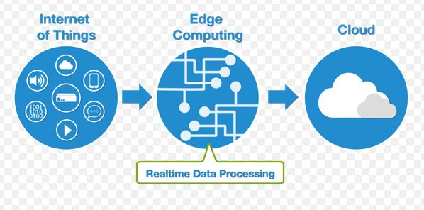 Understand the Core Difference Between Cloud Computing and Edge Computing
